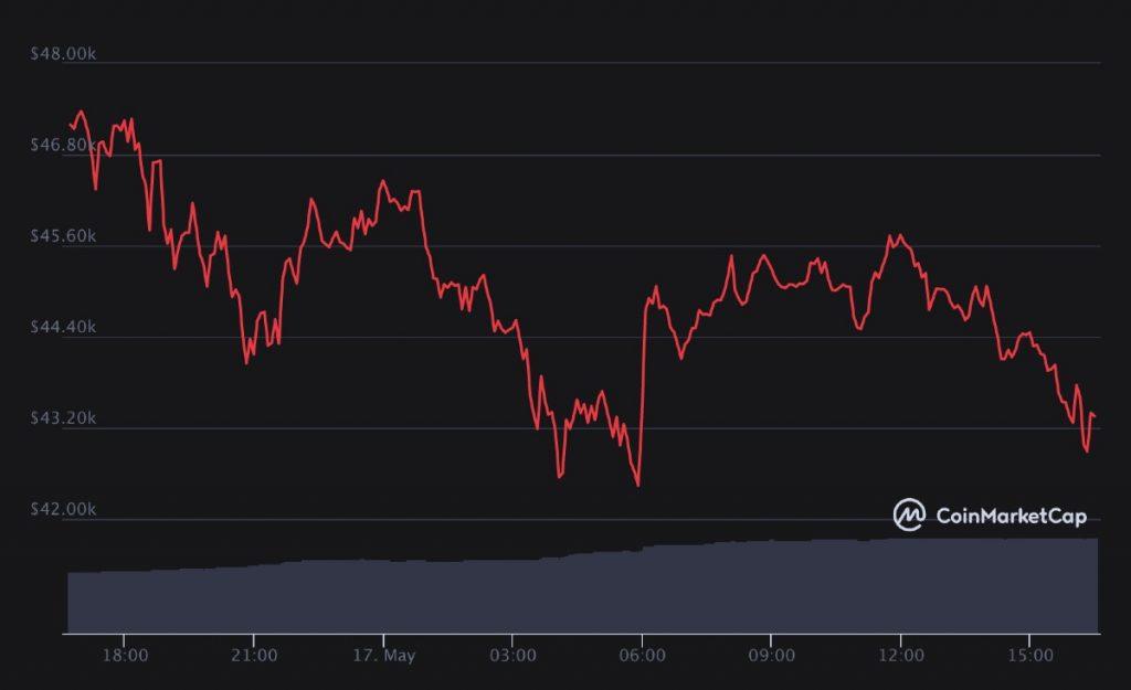 Precio del Bitcoin (BTC) hoy, 17 de mayo de 2021
