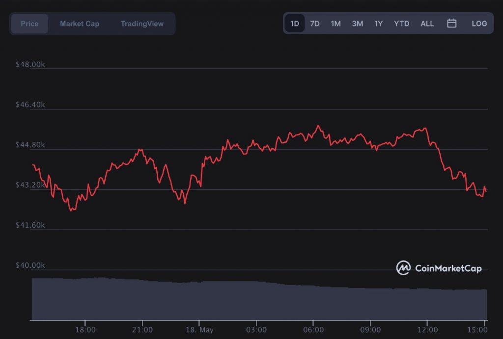 Precio del Bitcoin (BTC) hoy, día 18 de mayo de 2021