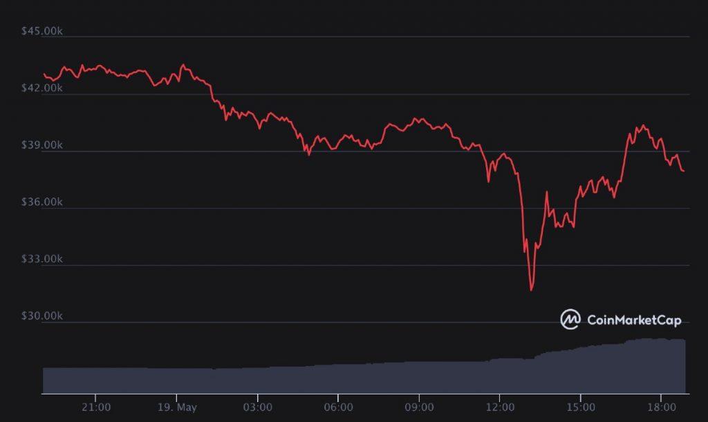 Precio del Bitcoin (BTC) hoy, 19 de mayo de 2021