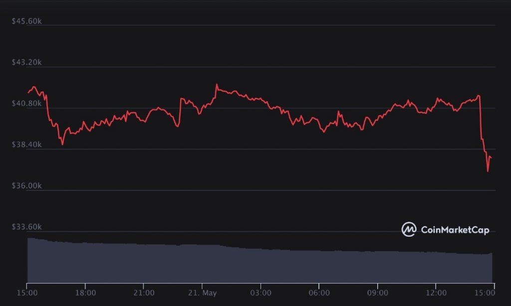 Precio del Bitcoin (BTC) hoy, 21 de mayo de 2021