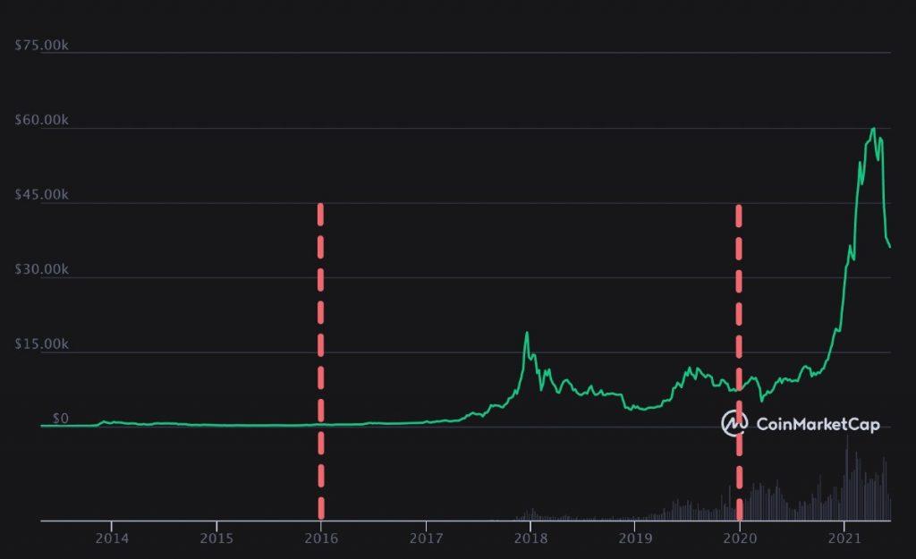 Dos de los últimos Bitcoin halving