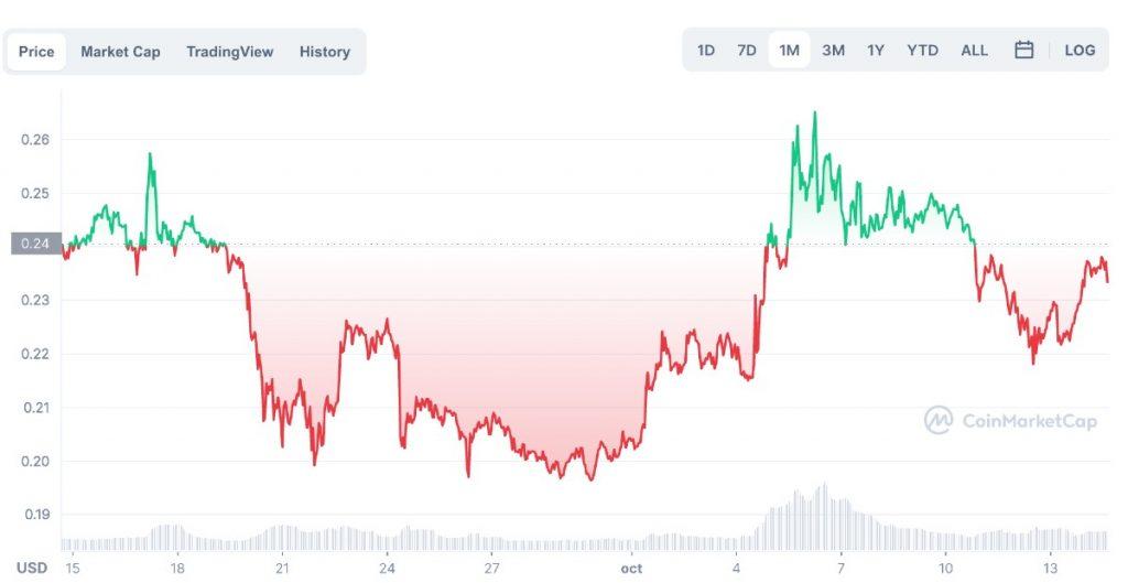 Gráfico del precio de Dogecoin (DOGE) en el último mes, a fecha 14 de octubre de 2021